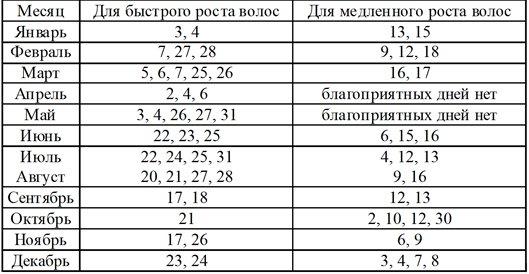 Lunnyj Kalendar Strizhki Volos