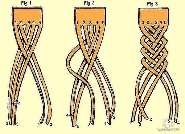 Схема плетения косы из 5