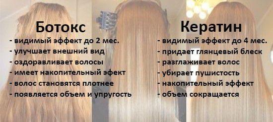Что нужно делать после ботокса волос